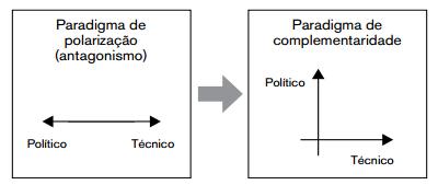 Paradigma de polarização x complementaridade